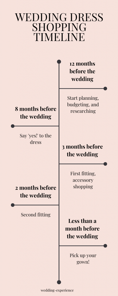 Wedding Dress Shopping Timeline Infographic