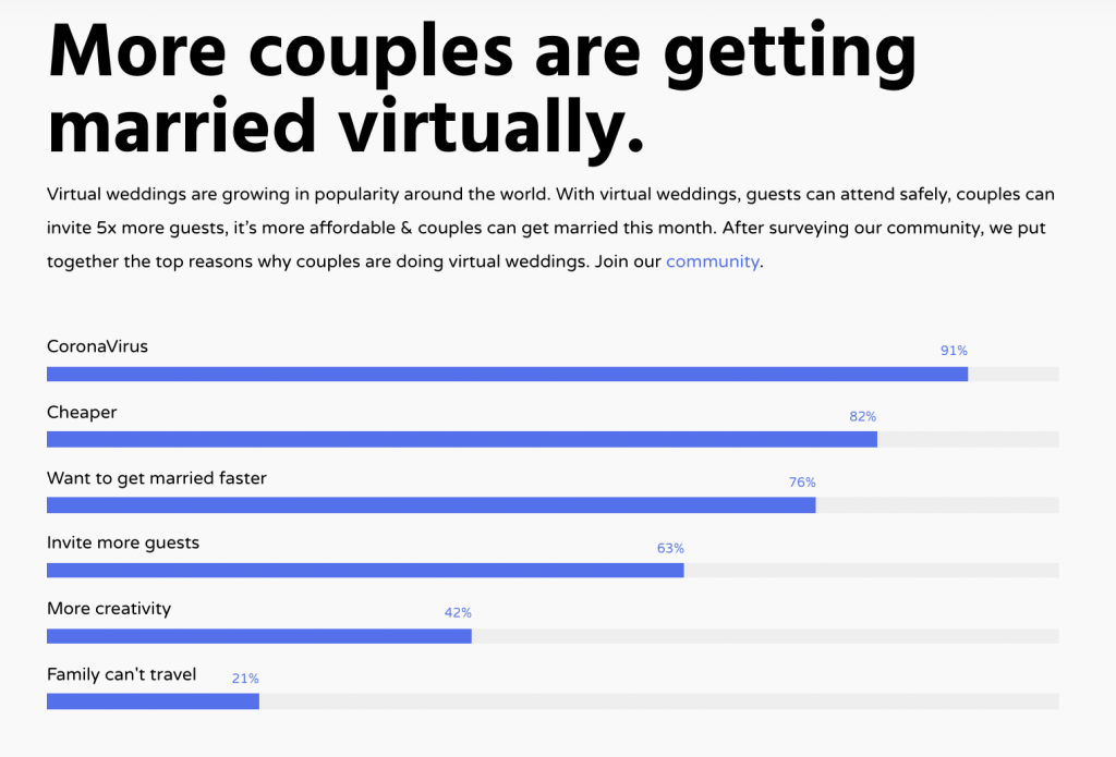 Graphic showing why more couples are getting married virtually.