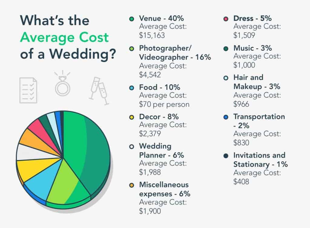 Graphic showing average cost of a traditional wedding